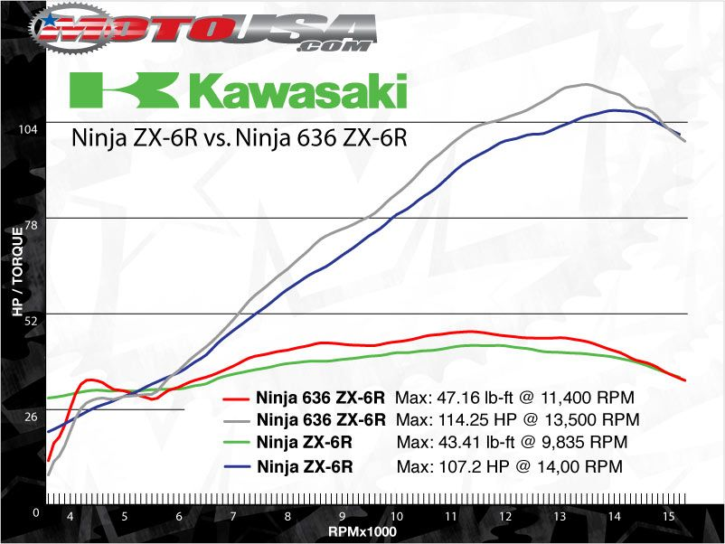 Dyno Comparison: Kawasaki Ninja ZX-6R vs 636 on Countersteer