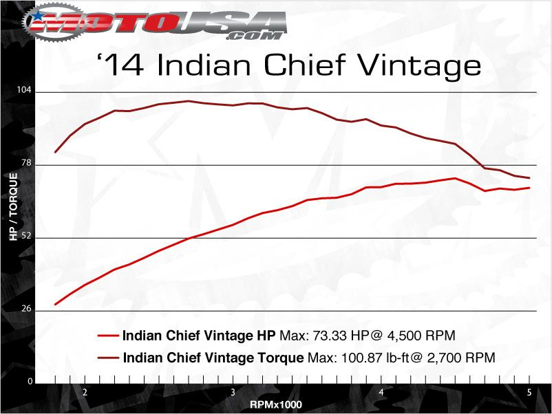 Dyno Chart: Indian Chief Thunder Stroke 111 on Countersteer